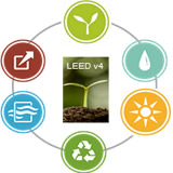 LEED v4: Paints and Coatings